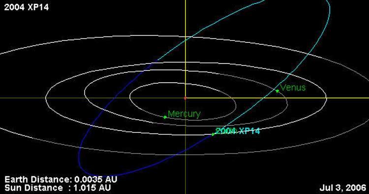 Im Brennpunkt - Asteroid 2004 ...